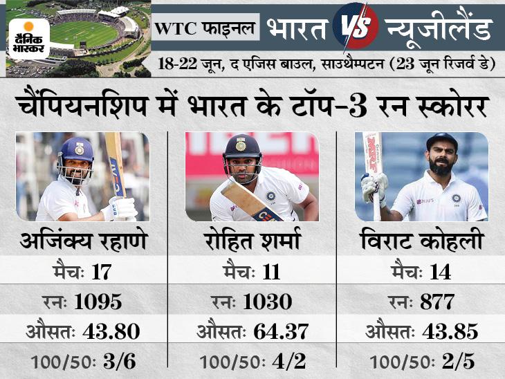WTC के सबसे सफल गेंदबाज बनने से बस 4 विकेट दूर; चैंपियनशिप के टॉप-6 रन स्कोरर में रहाणे और रोहित शामिल|क्रिकेट,Cricket - Dainik Bhaskar