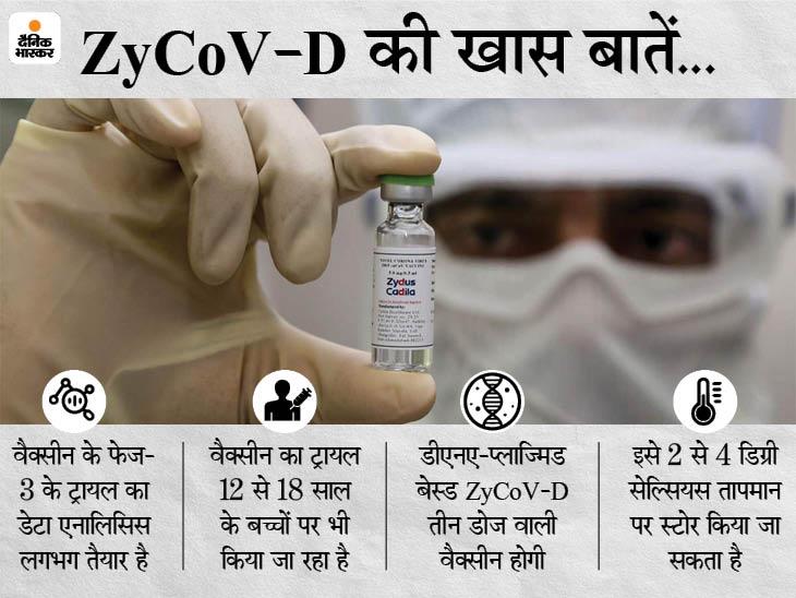 जाइडस कैडिला अगले सप्ताह कोरोना वैक्सीन के इमरजेंसी यूज की मंजूरी मांग सकती है, यह दुनिया की पहली DNA वैक्सीन होगी|देश,National - Dainik Bhaskar