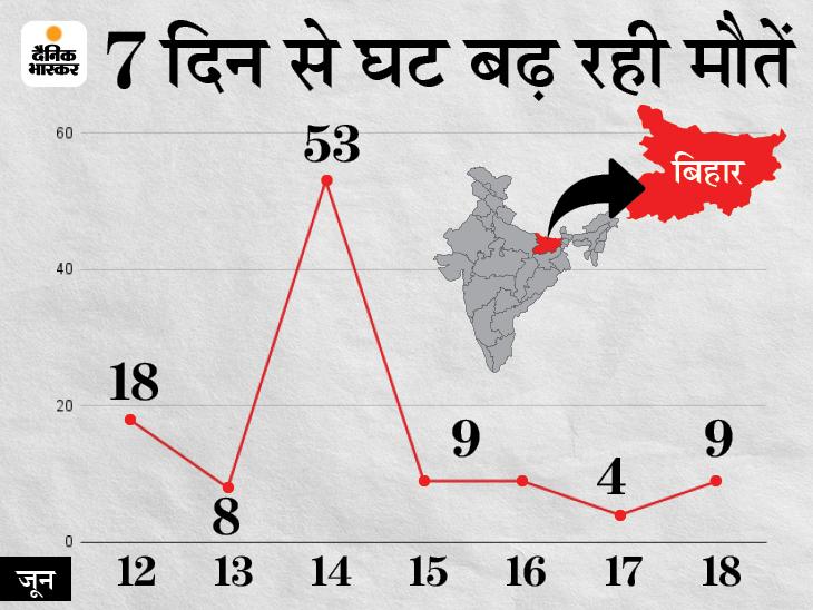 17 को 4 लोगों की गई जान 18 को 9 पहुंच गया मौत का आंकड़ा, पटना में 4 दिन में 1 भी मौत नहीं|पटना,Patna - Dainik Bhaskar