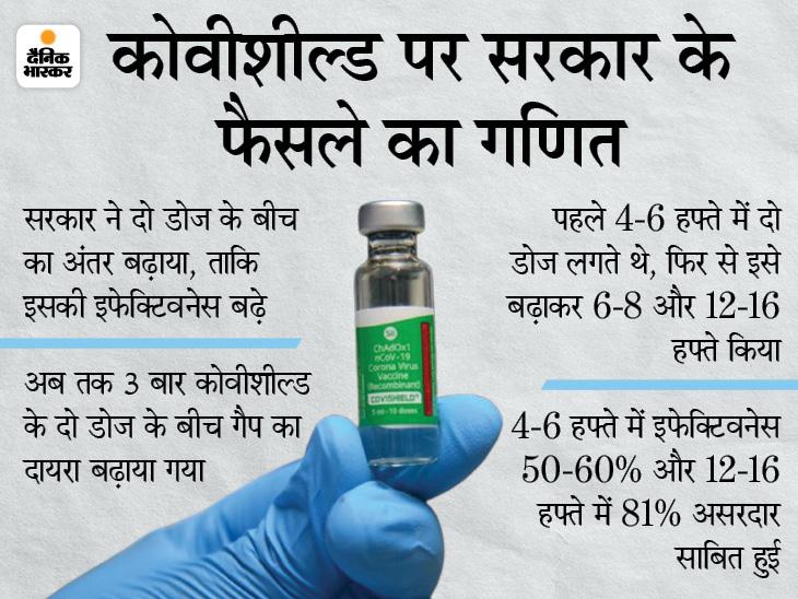 एस्ट्राजेनेका ने भारत के फैसले का समर्थन किया; कहा- वैक्सीन का दूसरा डोज दूसरे या तीसरे महीने लगे तो ज्यादा सुरक्षा देगा|देश,National - Dainik Bhaskar