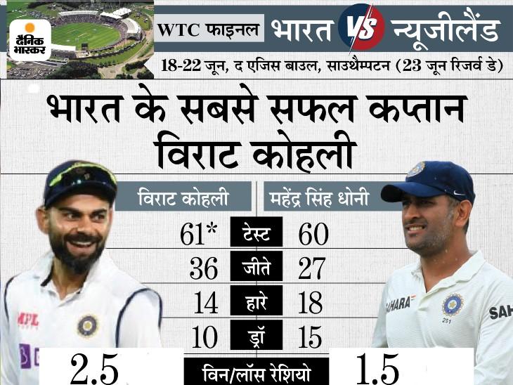 सबसे ज्यादा टेस्ट मैच में कप्तानी करने वाले भारतीय कप्तान बने, WTC फाइनल उनकी अगुवाई में 61वां मैच|क्रिकेट,Cricket - Dainik Bhaskar
