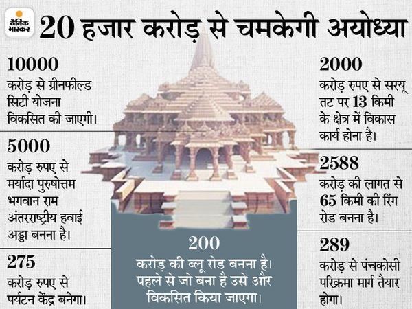जमीन घोटाले के आरोपों के बीच प्रधानमंत्री 25 जून को अयोध्या के विकास पर अफसरों के साथ बैठक करेंगे; योगी भी होंगे शामिल|अयोध्या (फैजाबाद),Ayodhya (Faizabad) - Dainik Bhaskar
