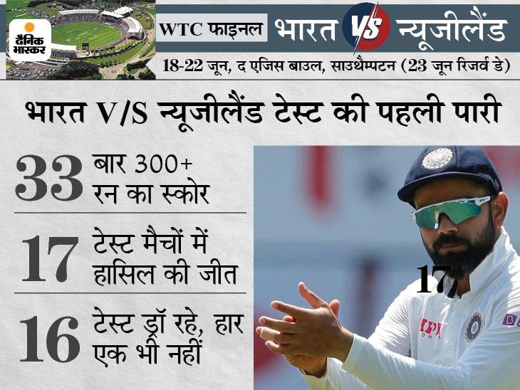 300 रन बनाना होगा टीम इंडिया का टारगेट, पहली पारी में इतने रन बनाकर न्यूजीलैंड के खिलाफ कभी हारा नहीं है भारत|स्पोर्ट्स,Sports - Dainik Bhaskar