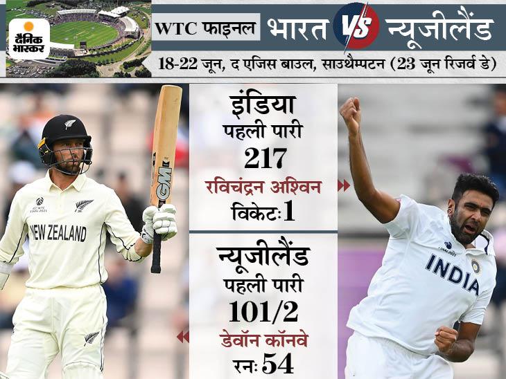 न्यूजीलैंड ने मजबूत शुरुआत के बाद 2 विकेट गंवाए, पहली पारी में भारतीय टीम अब भी 116 रन से आगे|क्रिकेट,Cricket - Dainik Bhaskar