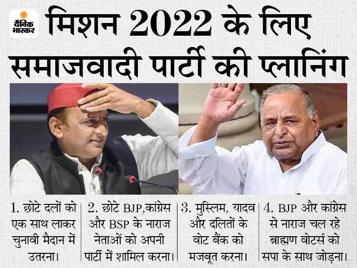 2022 में मिलकर चुनाव लड़ सकते हैं अखिलेश- शिवपाल; YMD फैक्टर पर फोकस; ब्राह्मणों के लिए अलग रणनीति, 5 पॉइंट्स में समझें प्लानिंग|उत्तरप्रदेश,Uttar Pradesh - Dainik Bhaskar
