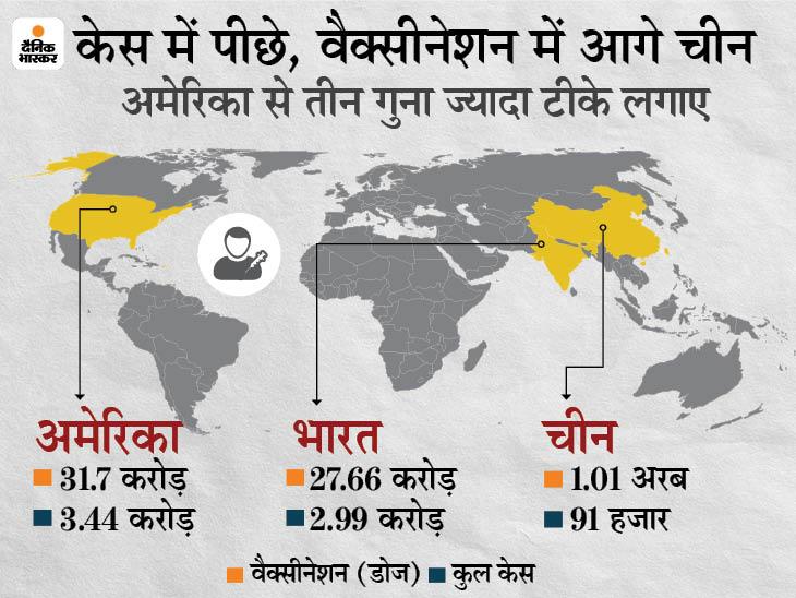 हेल्थ कमीशन का दावा- कोरोना वैक्सीन के 1 अरब डोज लगाए; ये भारत से करीब 4 गुना ज्यादा|विदेश,International - Dainik Bhaskar