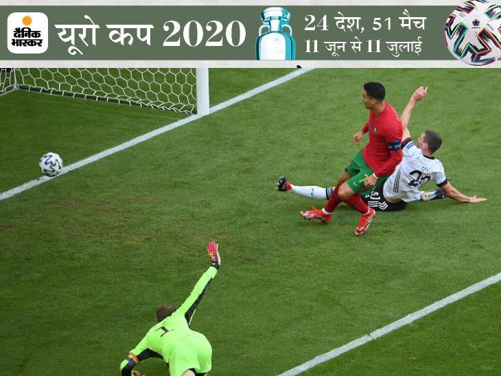 पुर्तगाली कप्तान ने जर्मनी के खिलाफ दागा था शानदार गोल, इसके लिए 14 सेकंड में 92 मीटर की दूरी तय की; देखें VIDEO|स्पोर्ट्स,Sports - Dainik Bhaskar