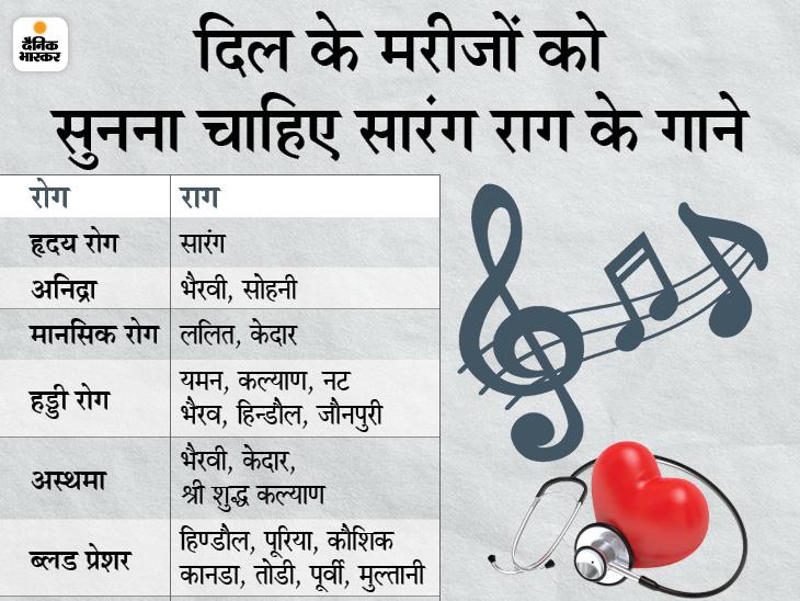 जयपुर में म्यूजिक थेरेपी से कोमा से बाहर आ गया था बच्चा, उदयपुर के कोरोना वार्ड्स में भी संगीत से हुआ इलाज, जानिए कौन से राग और गाने हैं फायदेमंद|DB ओरिजिनल,DB Original - Dainik Bhaskar