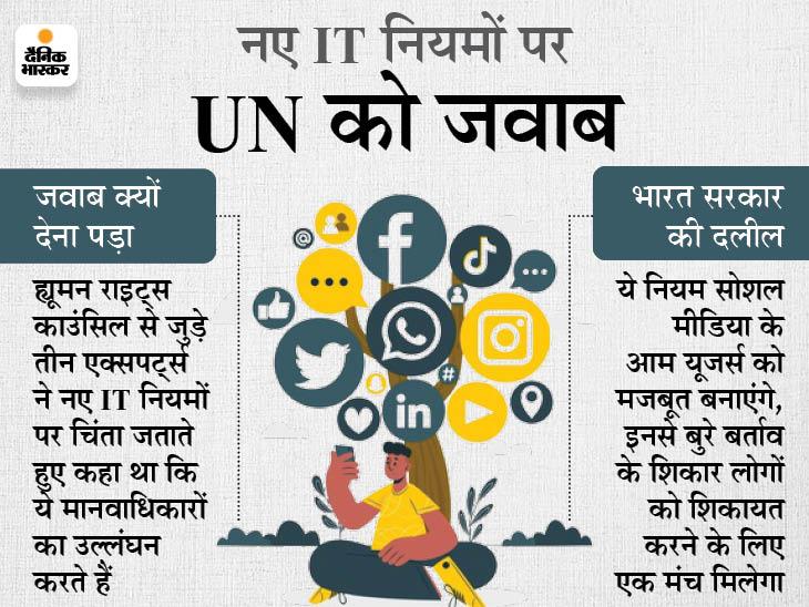 भारत ने कहा- सोशल मीडिया प्लेटफॉर्म के गलत इस्तेमाल की वजह से कानून बनाया, हमारा मकसद आम यूजर्स को मजबूत बनाना|देश,National - Dainik Bhaskar