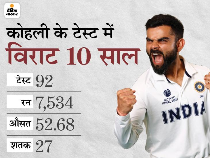 2011 में आज ही के दिन किया था डेब्यू, 7 साल उनकी कप्तानी में इंडिया बनी बेस्ट टीम; 10 पारियों ने बनाया किंग कोहली|क्रिकेट,Cricket - Dainik Bhaskar