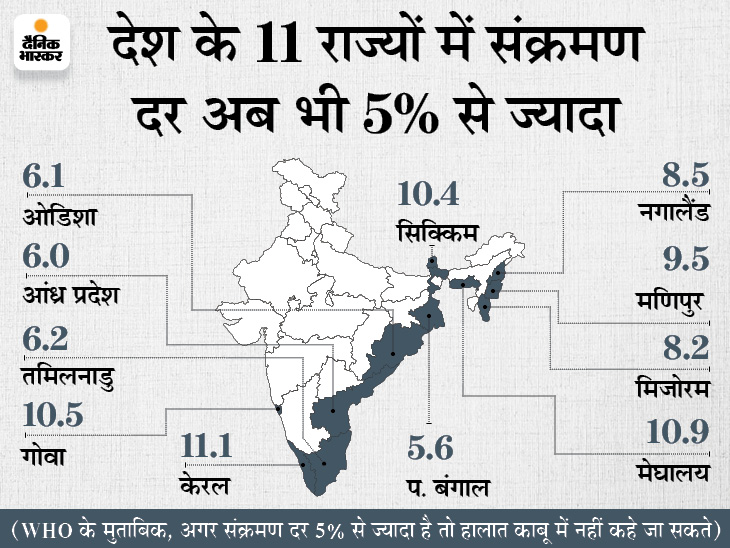 24 घंटे में 58,562 नए मरीज मिले, 87,493 ठीक हुए और 1,537 ने जान गंवाई; नए संक्रमितों की संख्या 81 दिन में सबसे कम देश,National - Dainik Bhaskar