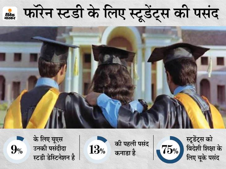 फ्यूचर प्लानिंग के लिए खुली विदेशी शिक्षा की राह, जानें क्या हैं अलग-अलग देशों के स्टडी वीजा से जुड़े नियम|करिअर,Career - Dainik Bhaskar