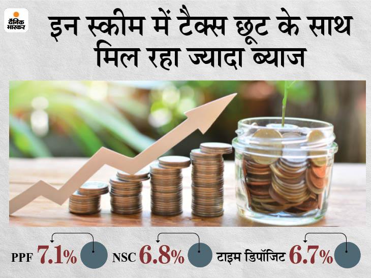 टैक्स छूट के साथ चाहिए FD से ज्यादा रिटर्न तो पोस्ट ऑफिस की NSC और PPF सहित इन 3 स्कीमों में कर सकते हैं निवेश|बिजनेस,Business - Dainik Bhaskar