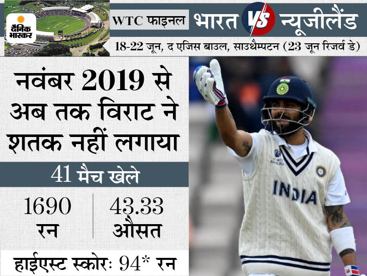571 दिन से सेंचुरी नहीं लगा पाए भारतीय कप्तान; बतौर बल्लेबाज DRS में भी खराब रिकॉर्ड|क्रिकेट,Cricket - Dainik Bhaskar