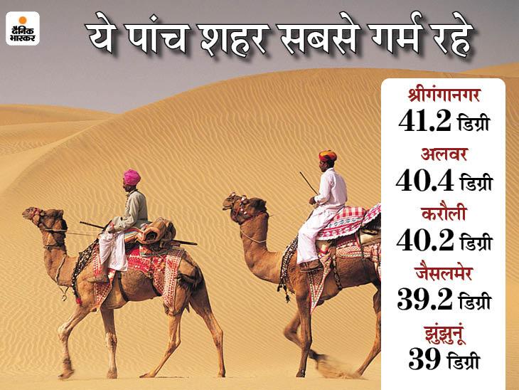 प्रदेश में दक्षिण पश्चिमी मानसून की रफ्तार धीमी पड़ने की संभावना, आज श्रीगंगानगर, अलवर और करौली सबसे गर्म, 40 डिग्री से ऊपर रहा पारा|जयपुर,Jaipur - Dainik Bhaskar