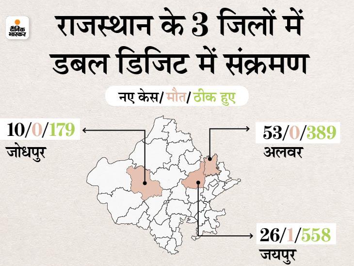 राजस्थान में आज 151 पॉजिटिव और 6 मौतें, अलवर में सबसे ज्यादा 53 संक्रमित, राज्य में अब सिर्फ 2,691 एक्टिव केस|जयपुर,Jaipur - Dainik Bhaskar