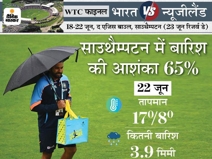 अब तक 2 पारी पूरी नहीं, 5वें दिन भी बारिश की आशंका, टेस्ट ड्रॉ होने पर भारत-न्यूजीलैंड दोनों के नाम होगा खिताब|क्रिकेट,Cricket - Dainik Bhaskar