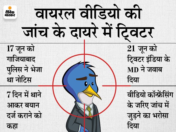 UP पुलिस का ट्विटर इंडिया के MD को नया नोटिस; 24 जून को पुलिस थाने में हाजिर हों, वरना कानूनी कार्रवाई होगी|देश,National - Dainik Bhaskar