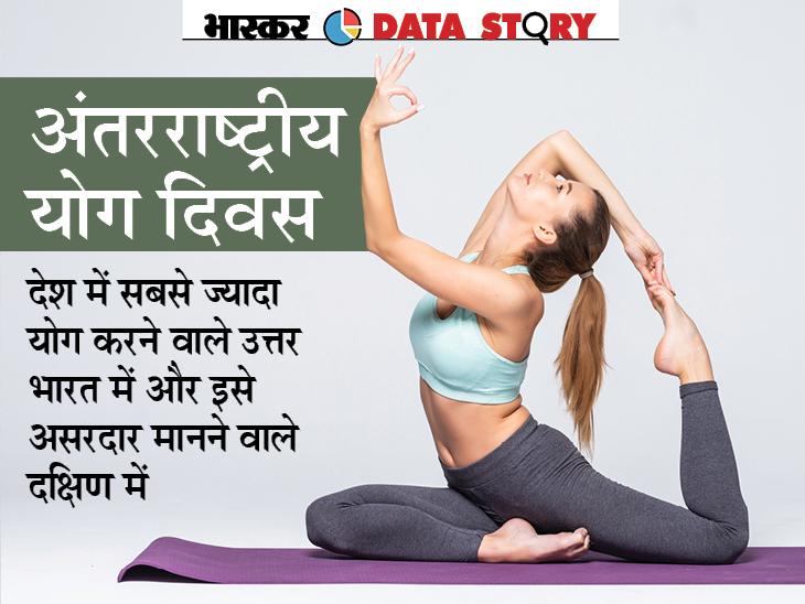 देश के 92.6% लोग मानते हैं योग जीवन बदल सकता है, 91.5% बोले; यह डायबिटीज कंट्रोल करने में असरदार; योग करने में बुजुर्ग सबसे आगे|लाइफ & साइंस,Happy Life - Dainik Bhaskar