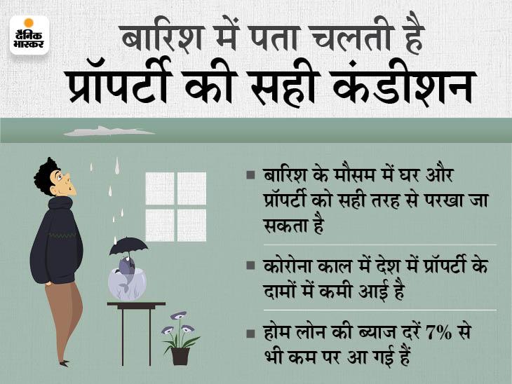 बारिश का मौसम रहता है घर खरीदने का सही समय, इन 5 कारणों से अभी घर खरीदने से होगा फायदा|बिजनेस,Business - Dainik Bhaskar