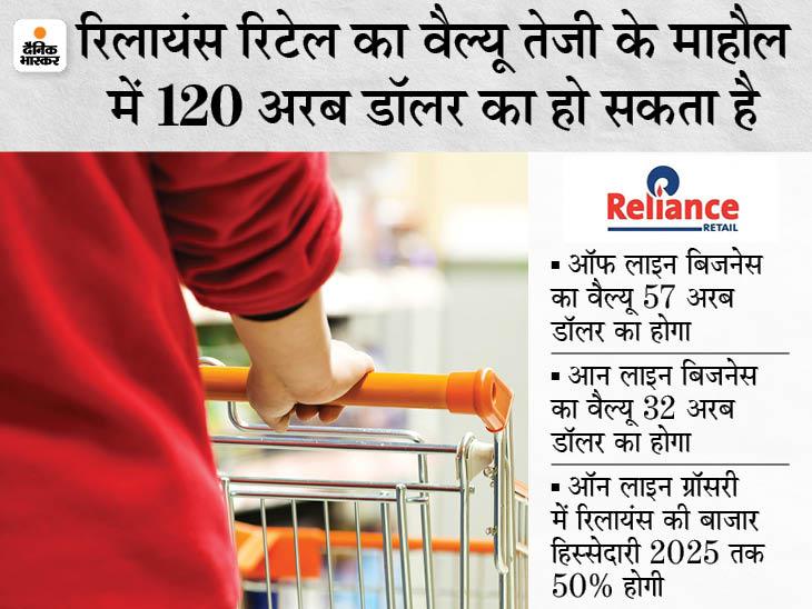 रिलायंस इंडस्ट्रीज के लिए रिटेल सेगमेंट होगा ग्रोथ का इंजन, 10 सालों में दिखेगा दम|बिजनेस,Business - Dainik Bhaskar