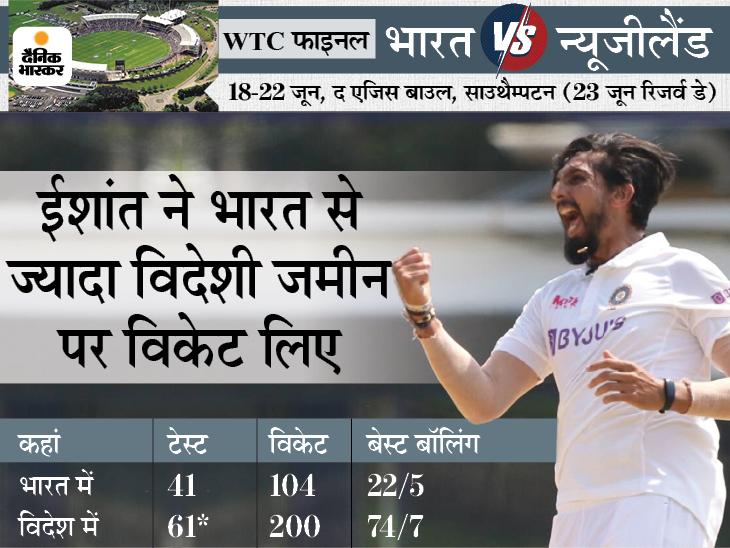 इंग्लैंड में सबसे ज्यादा विकेट लेने वाले इंडियन बॉलर बने, विदेशी पिच पर 200 विकेट भी पूरे|क्रिकेट,Cricket - Dainik Bhaskar