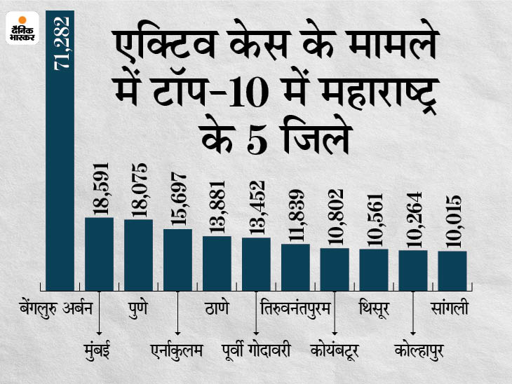 देश के 90% जिलों में इलाज करा रहे मरीज कम हुए, लेकिन बीते हफ्ते 70 जिलों में इनकी संख्या बढ़ी देश,National - Dainik Bhaskar