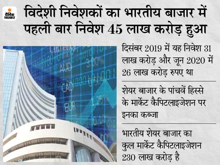 भारतीय शेयर बाजार में पहली बार 609 अरब डॉलर का निवेश, बैंकिंग और फाइनेंशियल सर्विसेस पसंदीदा सेक्टर बिजनेस,Business - Dainik Bhaskar