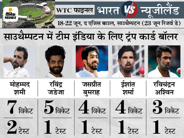 कुछ दिग्गजों ने कहा- 4 तेज गेंदबाजों के साथ उतरना था कप्तान कोहली को, 2 स्पिनर खिलाना भारी पड़ सकता है क्रिकेट,Cricket - Dainik Bhaskar