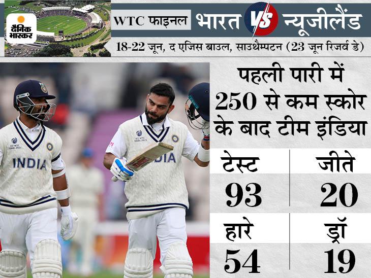 बारिश के कारण चौथे दिन का पूरा खेल धुला, भारत पहली पारी में 250 से कम स्कोर बनाकर 93 टेस्ट में से 20 जीता|क्रिकेट,Cricket - Dainik Bhaskar
