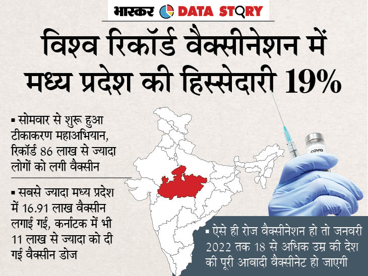 24 घंटे में दिए गए रिकॉर्ड 86 लाख से ज्यादा वैक्सीन डोज; भारत ने बनाया विश्व कीर्तिमान, MP नंबर वन एक्सप्लेनर,Explainer - Dainik Bhaskar