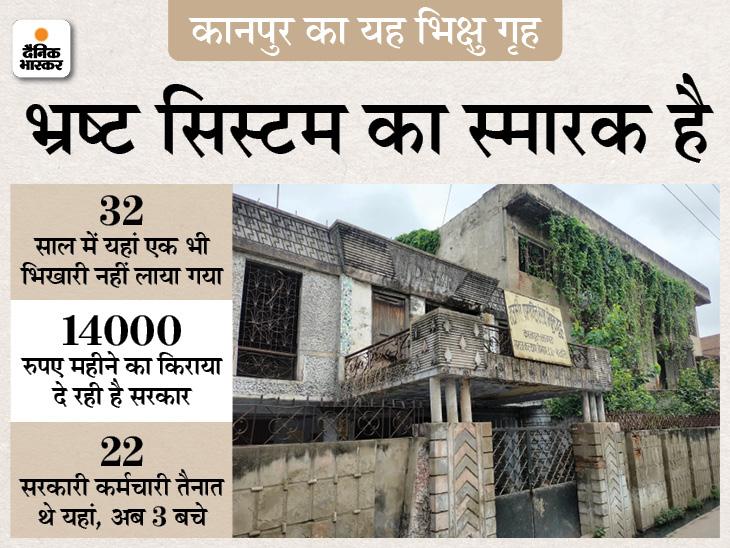 32 साल से बंद पड़े भिक्षु गृह में ड्यूटी करके रिटायर हो गए 19 कर्मचारी, सालों से ताला नहीं खुला लेकिन 14 हजार रुपए महीने किराया भी दे रही सरकार कानपुर,Kanpur - Dainik Bhaskar