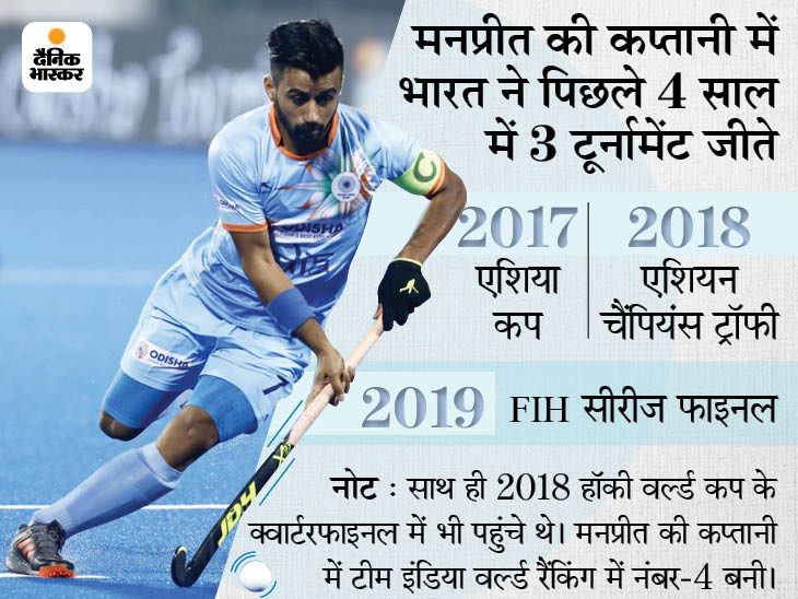 मनप्रीत करेंगे टीम इंडिया की कप्तानी, बीरेंद्र और हरमनप्रीत उप-कप्तान बने; 1980 के बाद कोई मेडल नहीं जीत सका है भारत|स्पोर्ट्स,Sports - Dainik Bhaskar