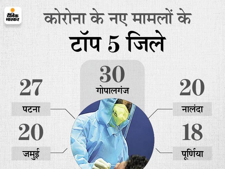 गोपालगंज में 15 से 30 पहुंचा आंकड़ा, संक्रमितों की संख्या में पटना से आगे गोपालगंज|बिहार,Bihar - Dainik Bhaskar
