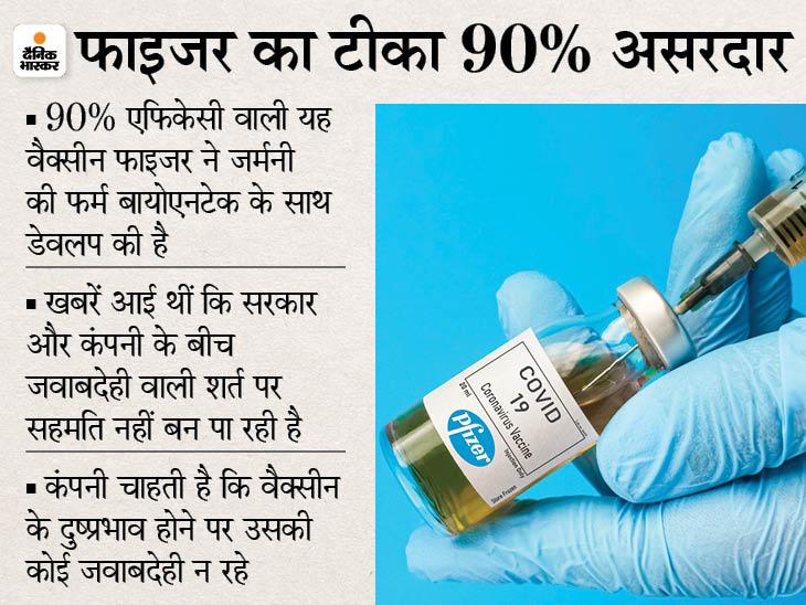 भारत में फाइजर की वैक्सीन को मंजूरी की प्रक्रिया आखिरी दौर में, CEO ने कहा- समझौते को जल्द अंतिम रूप देंगे|देश,National - Dainik Bhaskar