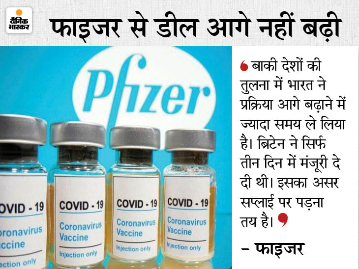 भारत सरकार और फाइजर के बीच जवाबदेही वाली शर्त अब तक कागज पर नहीं; टीके के लिए अगस्त तक इंतजार करना पड़ सकता है|विदेश,International - Dainik Bhaskar