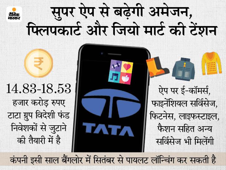 डिजिटल कारोबार के लिए 18 हजार करोड़ रुपए जुटाने की तैयारी में टाटा संस, सितंबर में पायलट लॉन्चिंग की संभावना|बिजनेस,Business - Dainik Bhaskar