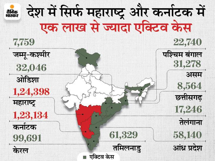 24 घंटे में देश में 42,683 केस मिले, 82,031 ठीक हुए और 1,167 की मौत|देश,National - Dainik Bhaskar