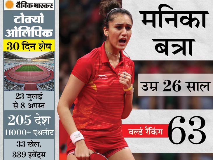 टेबल टेनिस में मनिका बत्रा देश की सबसे बड़ी उम्मीद, 2018 कॉमनवेल्थ गेम्स में जीत चुकी हैं 4 मेडल स्पोर्ट्स,Sports - Dainik Bhaskar