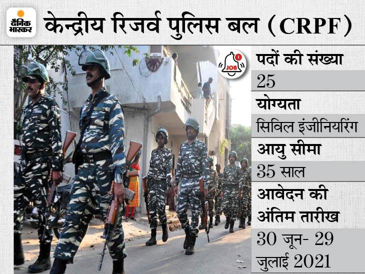 केन्द्रीय रिजर्व पुलिस बल ने असिस्टेंट कमांडेंट के पदों पर निकाली भर्ती, 30 जून से शुरू होगी एप्लीकेशन प्रोसेस|करिअर,Career - Dainik Bhaskar