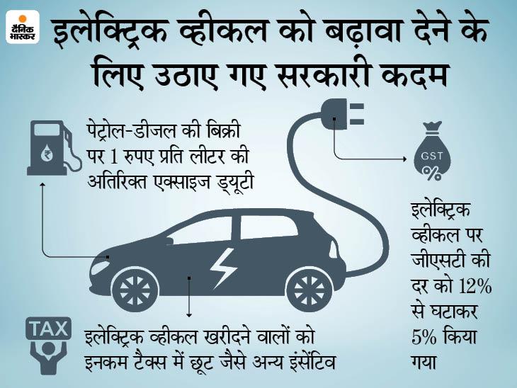 2023 तक इलेक्ट्रिक व्हीकल सेल्स में रहेगी 26% की ग्रोथ, महंगे पेट्रोल-डीजल के कारण भी बढ़ेगी बिक्री|बिजनेस,Business - Dainik Bhaskar