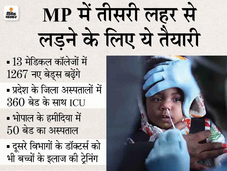 13 मेडिकल कॉलेजों में 1267 बेड्स और 767 ICU बेड्स तत्काल बढ़ेंगे; यूपी-महाराष्ट्र समेत सभी बॉर्डर के गांवों में सबसे पहले वैक्सीनेशन|मध्य प्रदेश,Madhya Pradesh - Dainik Bhaskar
