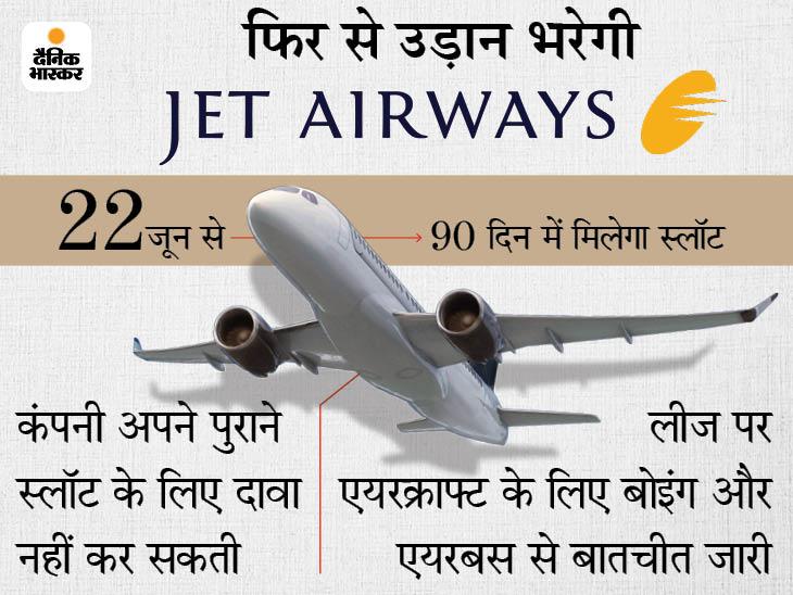 NCLT ने कंपनी के नए मालिक के रिवाइवल प्लान को मंजूरी दी, 6 महीने बाद एयरलाइन को मिलेगा स्लॉट|बिजनेस,Business - Dainik Bhaskar