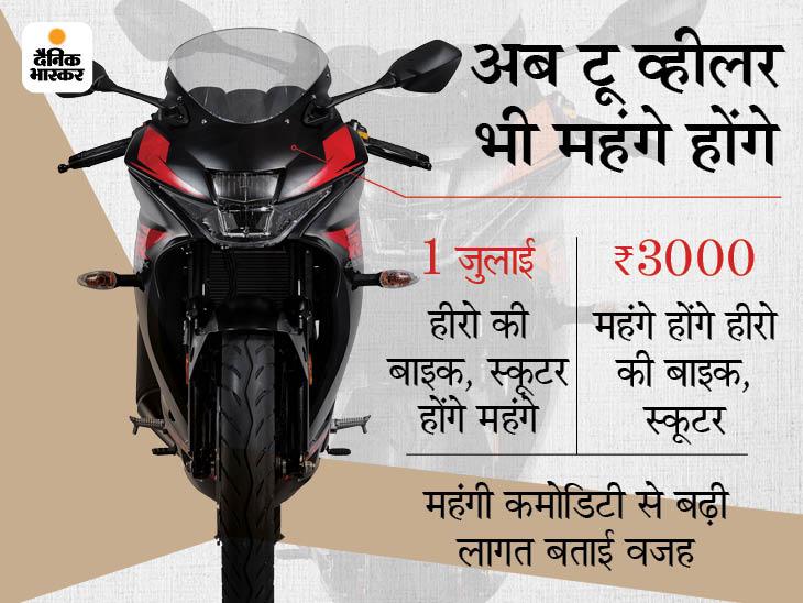 कीमतों में 3,000 रुपए तक बढ़ोत्तरी करेगी, कंपनी ने कहा- गाड़ी बनाने में इस्तेमाल होने वाला कच्चा माल महंगा हुआ|टेक & ऑटो,Tech & Auto - Dainik Bhaskar