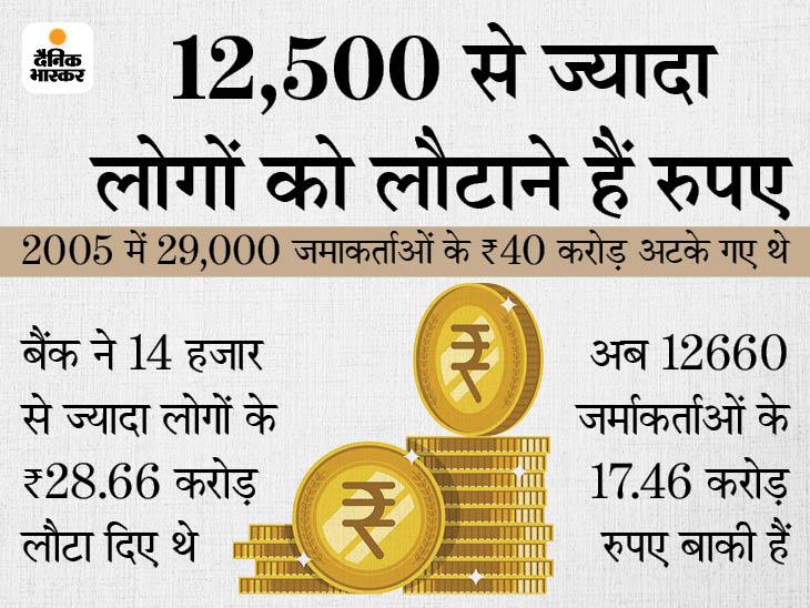 महाराष्ट्र ब्राह्मण बैंक ने कोरोना काल में डिफॉल्टर्स से 56 करोड़ की जगह 4 लाख रुपए ही वसूले; 18 करोड़ की देनदारी के लिए बैंक बिल्डिंग होगी नीलाम इंदौर,Indore - Dainik Bhaskar