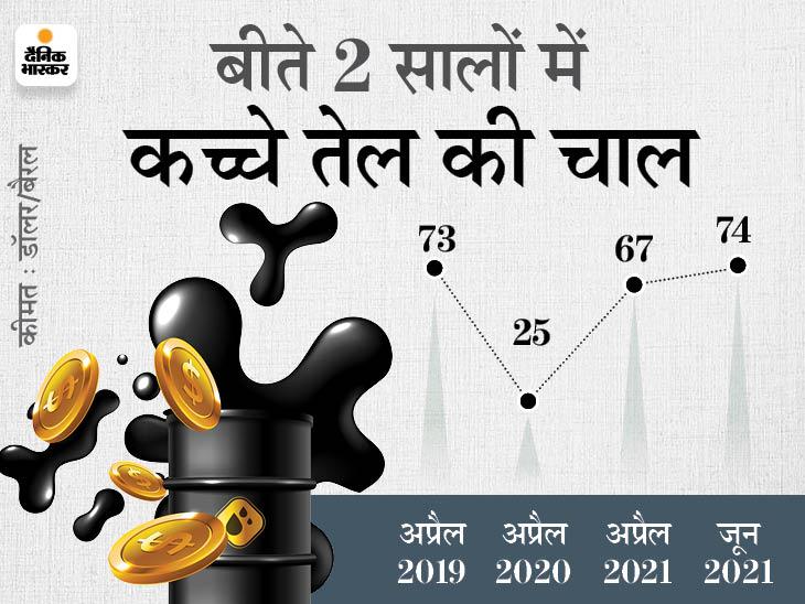 आने वाले दिनों में और महंगे हो सकते हैं पेट्रोल-डीजल, इस साल के आखिर तक 86 डॉलर तक जा सकता है कच्चा तेल|बिजनेस,Business - Dainik Bhaskar