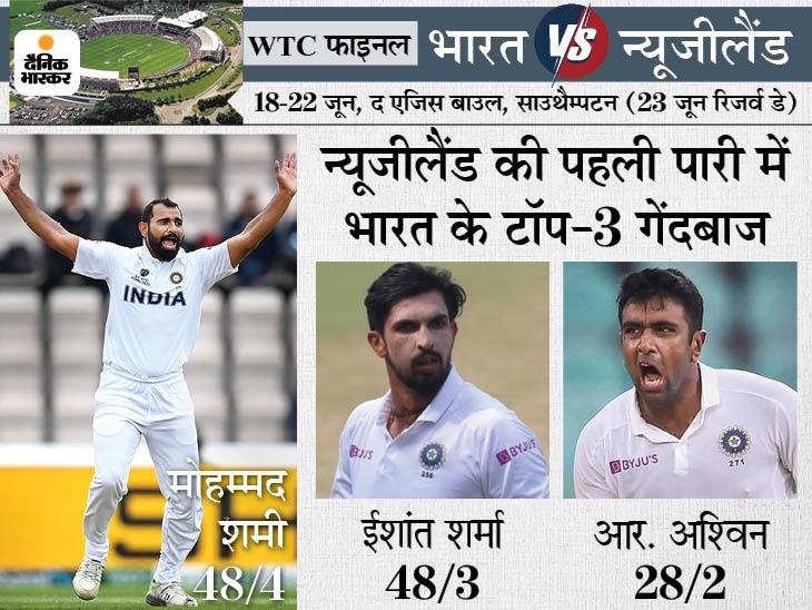 पांचवें दिन शमी-ईशांत की गेंदबाजी और विराट की कप्तानी ने जीता दिला, रिजर्व डे का पहला सेशन होगा बेहद अहम क्रिकेट,Cricket - Dainik Bhaskar