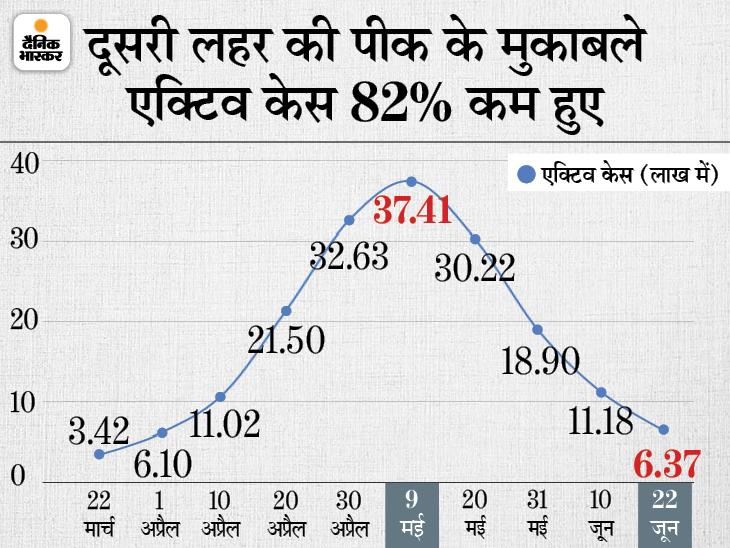 बीते दिन 50 से ज्यादा मौतें सिर्फ 6 राज्यों में; एक्टिव केस का आंकड़ा 6.5 लाख से नीचे आया, यह पिछले 82 दिनों में सबसे कम|देश,National - Dainik Bhaskar