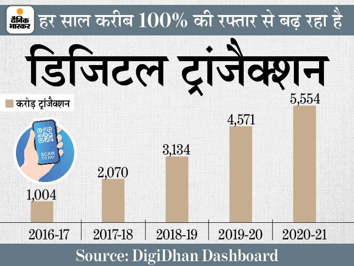 बीते 5 सालों में 550% बढ़ गया डिजिटल ट्रांजैक्शन, अगले 5 साल में चेहरे और आवाज से होने लगेगा पेमेंट|DB ओरिजिनल,DB Original - Dainik Bhaskar