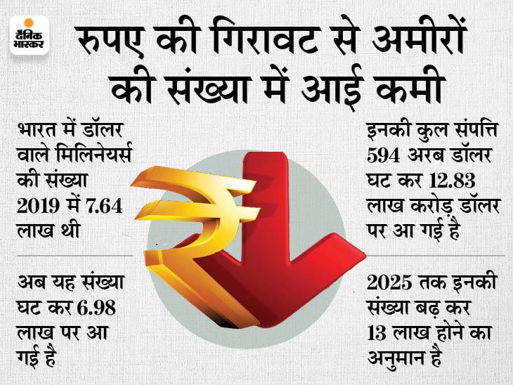 देश के अमीरों की संपत्ति में आई 4.4% की गिरावट, 2025 तक बढ़ेगी लोगों की संख्या बिजनेस,Business - Dainik Bhaskar